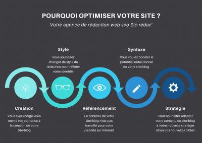 optimiser votre contenu de site/blog