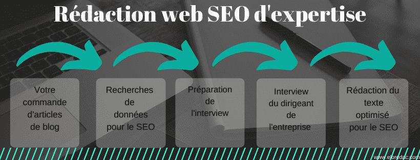 Rédaction web d'expertise