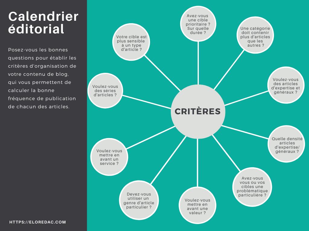 Les critères pour établir un calendrier éditorial de blog