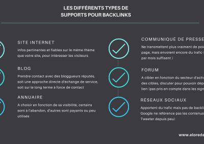 Les supports de backlinks by Elo rédac