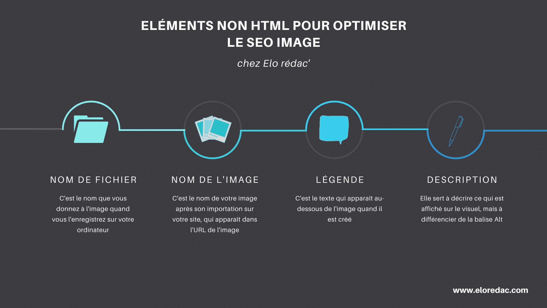 Les éléments non html pour optimiser le SEO de vos images
